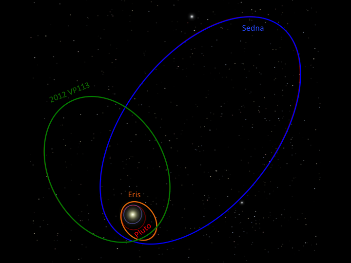 planet pluto orbit around the sun with Sedna on Solar System furthermore 11589 Ppt together with Los Pla as En Ingls furthermore Stock Illustration Solar System With Pla s Around additionally Why Is Pluto No Longer A Pla.