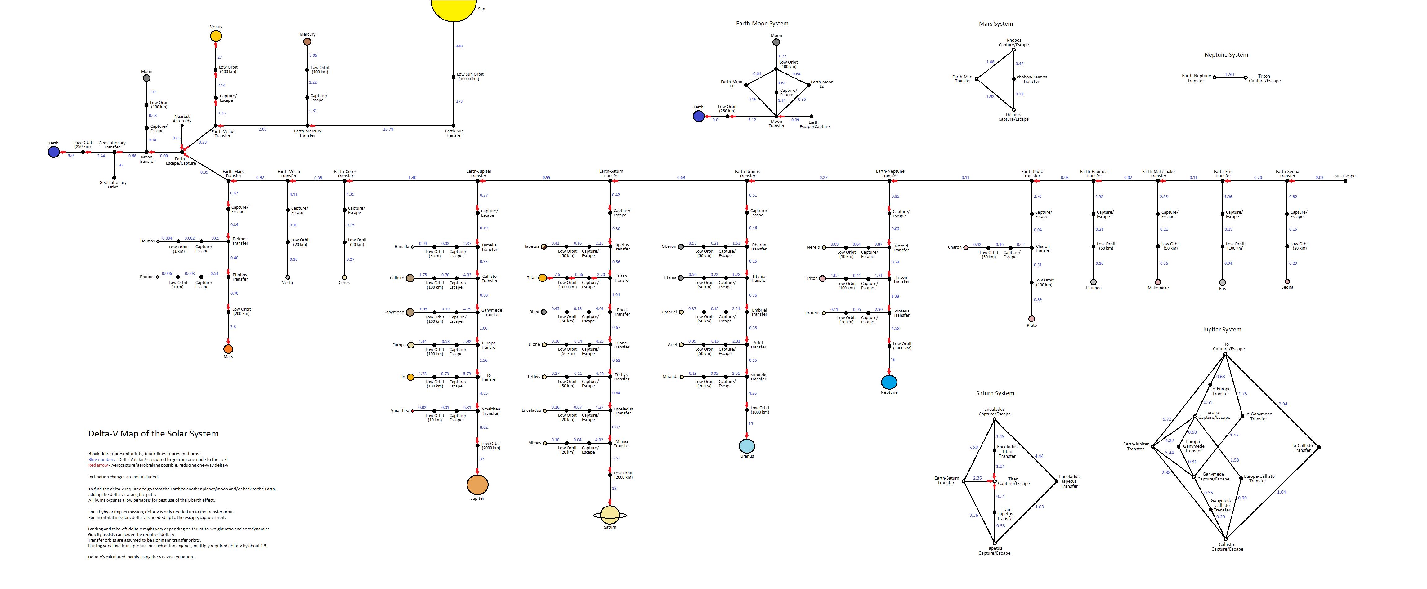 Delta V Berechnen : el mapa de la delta v o por qu es tan d ficil viajar a ~ Themetempest.com Abrechnung