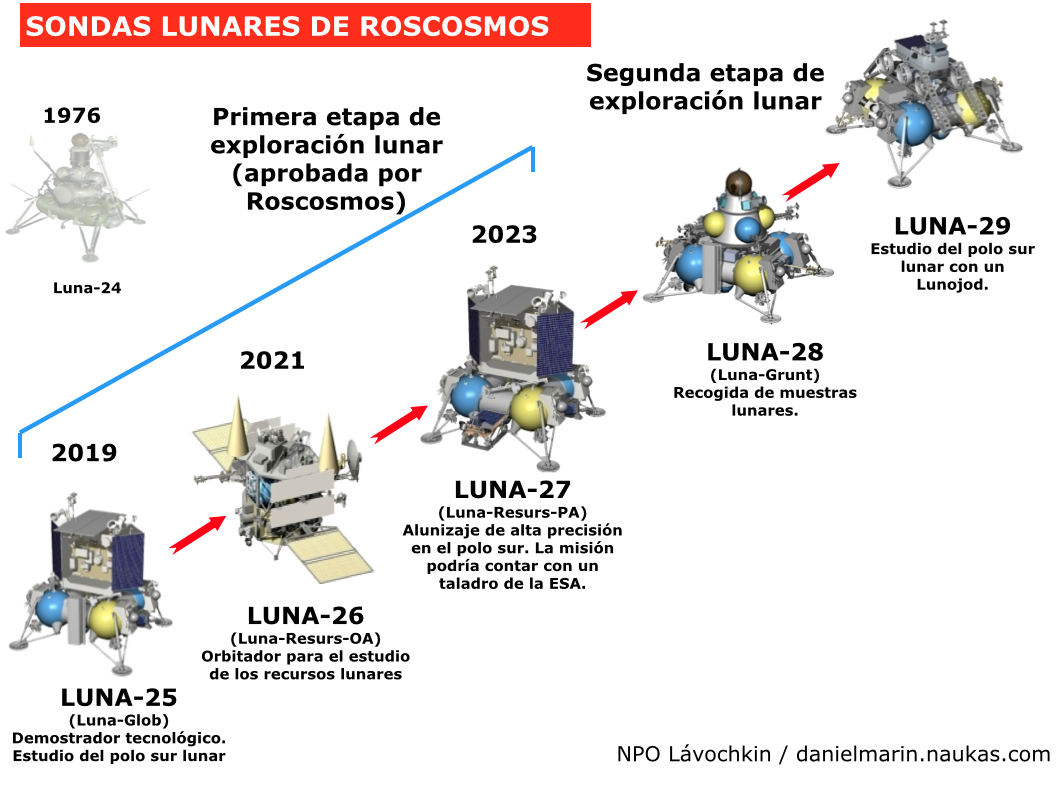 http://danielmarin.naukas.com/files/2014/08/Russian_lunar_probes_naukas3.png