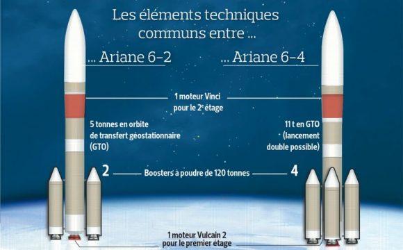 Versiones actuales del Ariane 6: Ariane 62 y Ariane 64 (Le Figaro).