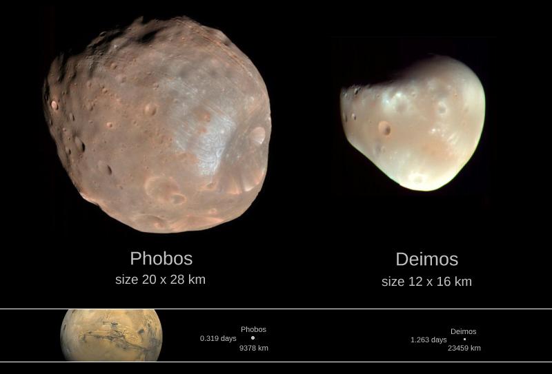 Resultado de imagen de Fobos y deimos las lunas de marte