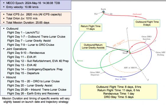 Esquema de la misión tripulada para traer muestras del asteroide (NASA).