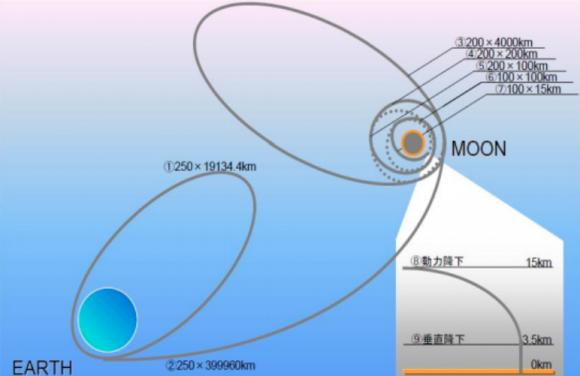 Trayectoria de SLIM para llegar a la Luna y órbitas antes del alunizaje (JAXA).