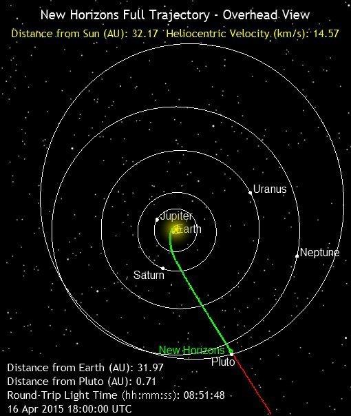 Trayectoria de la New Horizons (NASA).