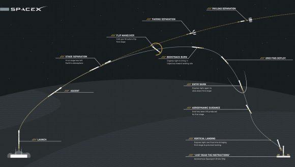 Secuencia de recuperación de la primera etapa (SpaceX).