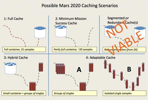 Opciones para el despliegue de muestras para el rover de 2020.