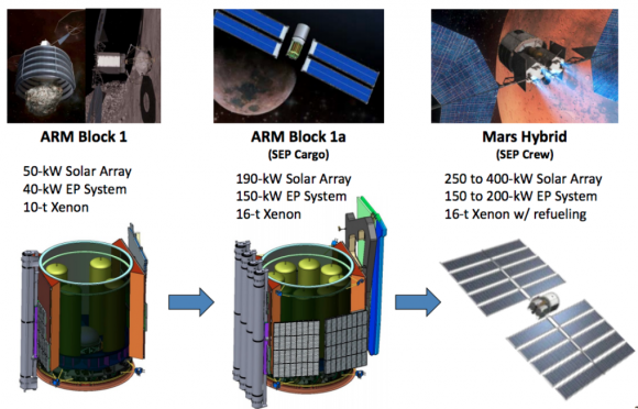 Distintas etapas SEP propuestas por la NASA. A la izquierda, la etapa de la misión ARM (NASA).