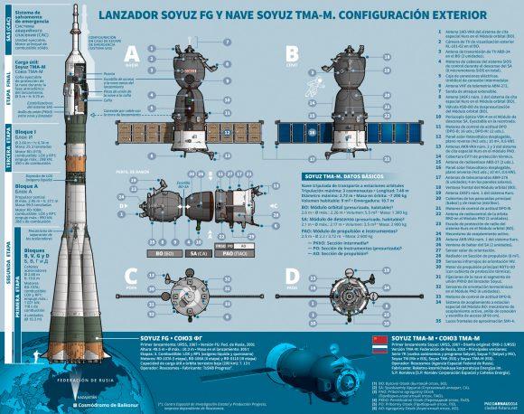 Partes de una Soyuz (Paco Arnau/Ciudad Futura).