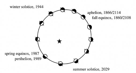 Órbita de Plutón. Los solsticios y equinoccios hacen referencia al hemisferio sur (Mike Brown).