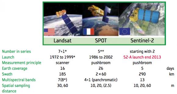 Características de los Sentinel-2 comparados con los Landsat y SPOT (ESA).