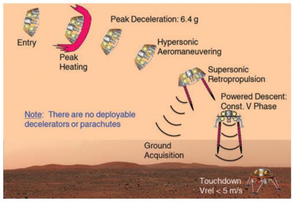 Secuencia de descenso en Marte (Hoppy Price et al.).