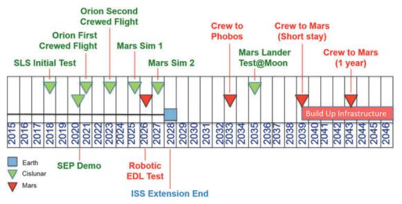 Calendario de la propuesta del JPL (Hoppy Price et al.).