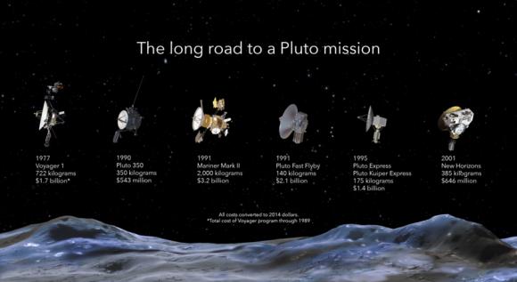 Distintos proyectos de sondas a Plutón (Jason Davies/The Planetary Society).