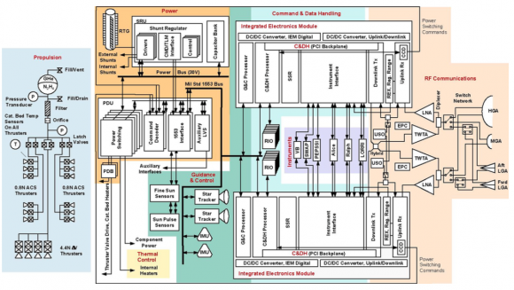 Sistemas de la New Horizons (NASA).