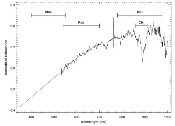 Cobertura espectral de los filtros de la cámara MVIC de Ralph (NASA).