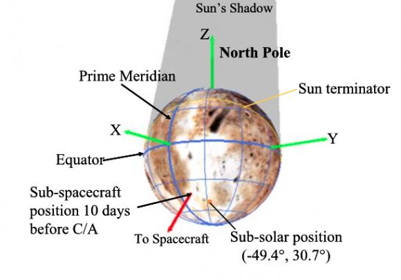 Proyección de la trayectoria de la sonda sobre Plutón (NASA).