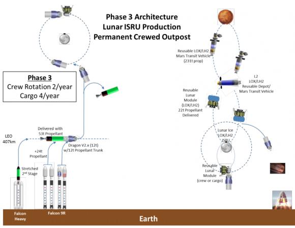 Tercera fase del programa lunar privado (NASA).