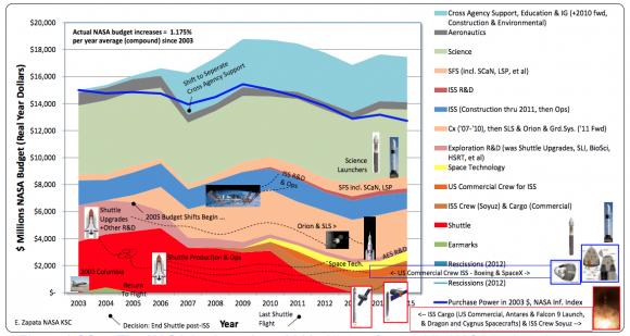 Distribución del presupuesto de la NASA en los últimos años (NASA).