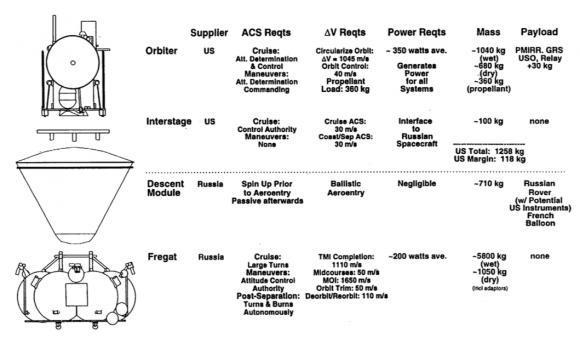 Detalles de los elementos de la misión MT-98 (NASA).