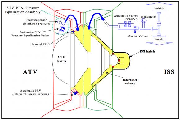 Sistema de presurización del cono de acoplamiento.