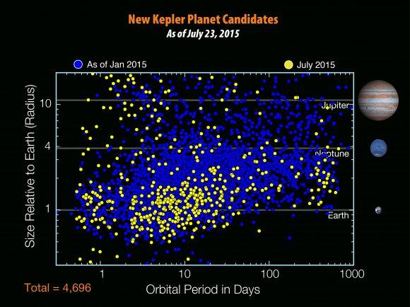 Los 4696 candidatos a planetas de Kepler según el catálogo de julio de 2015, 521 planetas más que los conocidos en enero de 2015 (NASA/W. Stenzel).
