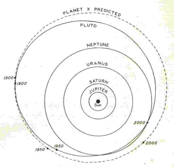 La órbita predicha por Lowell para el Planeta X.