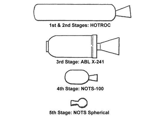 Distintas etapas del lanzador NOTSNIK (USN).