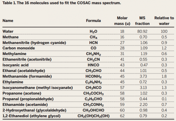 Moléculas detectadas por COSAC ().