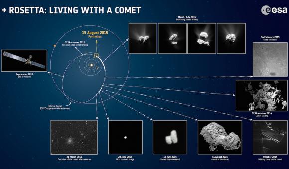 Fases de la misión de Rosetta (ESA).