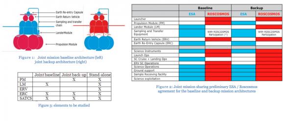Opciones de colaboración con Rusia que se barajan actualmente para PHOOTPRINT (ESA).