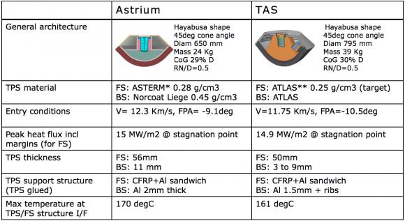 Diseños para la cápsula de retorno de muestras de Fobos (ESA).