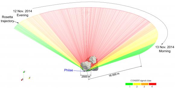 Propagación de las señales del instrumento CONSERT a través del cometa (ESA/Rosetta/Philae/CONSERT).