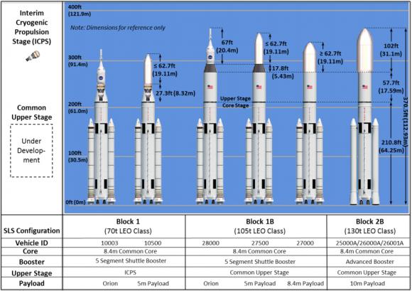 Versiones del cohete SLS (NASA).