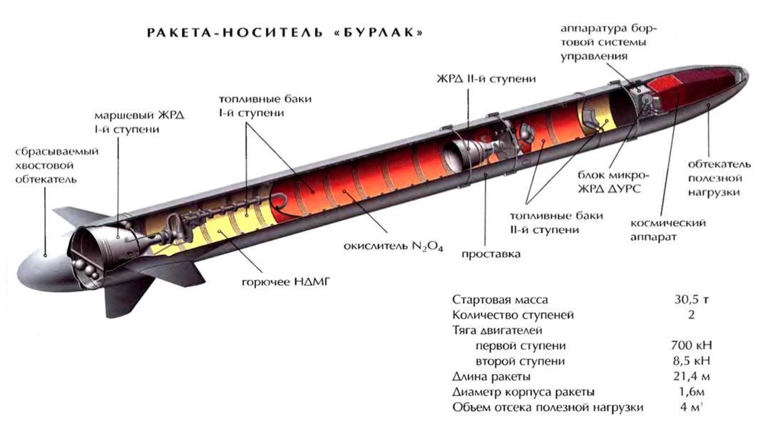 Cuerdas en los misiles - 5 10