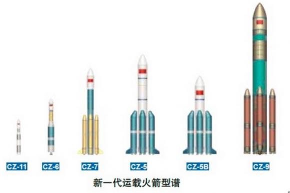 Nueva familia de lanzadores Larga Marcha (el CZ-9 está en fase de desarrollo).