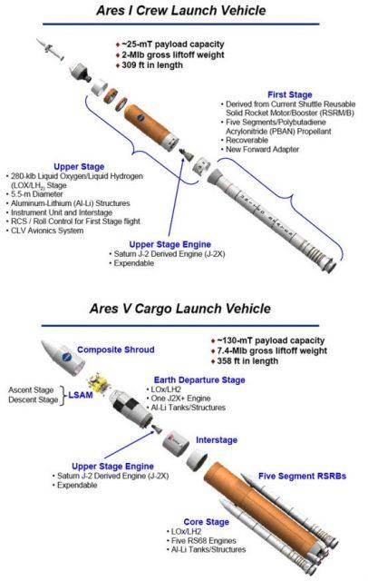 Versiones de 2006 del Ares I y el Ares V (NASA).
