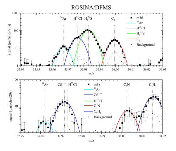 Datos de varios gases y su proporción de isótopos descubiertos por ROSINA en octubre de 2014 (Balsiger et al (2015)).