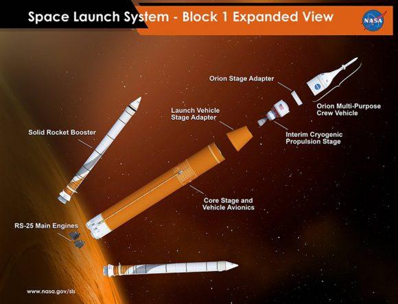 Partes del SLS (NASA).