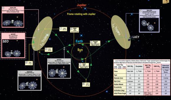 Resumen de la misión de Lucy (NASA).