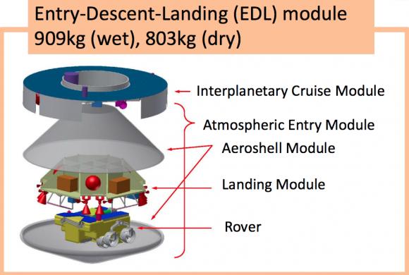 Partes de la sonda MELOS (JAXA).