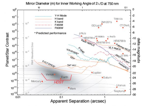Límite en el estudio de planetas mediante observación directa para varios instrumentos actuales. HDST podría observar exotierras alrededor de estrellas de tipo G y, más fácilmente, de tipo K (AURA).