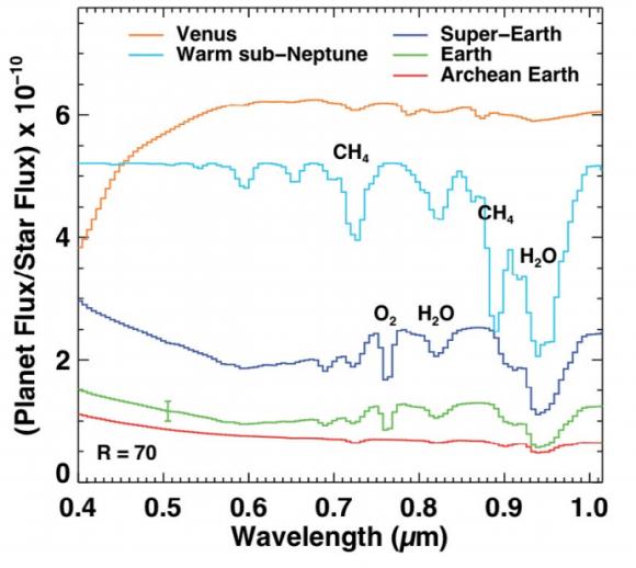 Espectros simulados de varios tipos de atmósferas planetarias alrededor de estrellas de tipo solar. La línea roja marca el espectro de la Tierra durante el eón Arcaico (AURA).