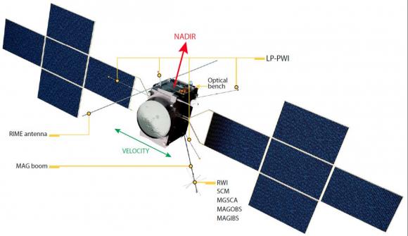 Sonda JUICE de la ESA para el estudio de Ganímedes y Calusto. También llevará a cabo dos sobrevuelos de Europa (ESA).