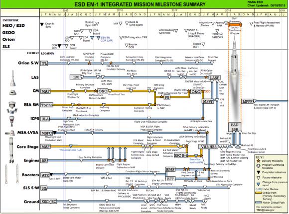 Hitos en el diseño del SLS, la Orión EM-1 y sus componentes (NASA).