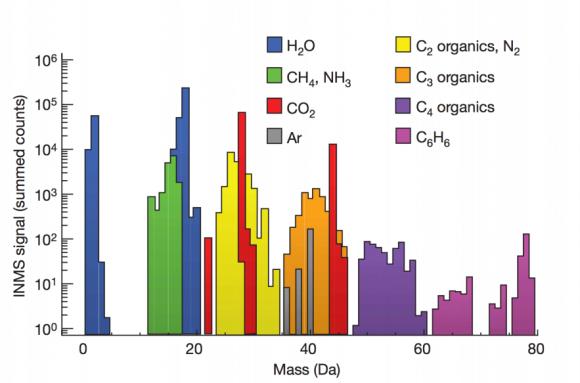 Sustancias detectadas por INMS en los chorros de Encélado (Waite et al. Nature, 2009).