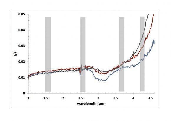 Espectro de Chury en infrarrojo tomado por VIRTIS en septiembre de 2014. La línea roja corresponde a un terreno bien iluminado, mientras que la roja era una zona poco iluminada y la azul una zona en sombra. El 'valle' de la curva azul entre 2,8 y 3,6 micras se corresponde con una de las líneas de absorción del agua. La ausencia de esta característica espectral en las otras gráficas es debida a la presencia de polvo y materiales orgánicos (ESA/Rosetta/VIRTIS/INAF-IAPS/OBS DE PARIS-LESIA/DLR; M.C. De Sanctis et al (2015)).