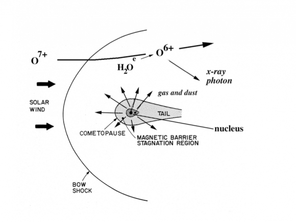 Onda de choque entre la magnetosfera de un cometa y el medio interplanetario (ESA/T. E. Cravens & T. I. Gombosi, Cometary Magnetospheres: a tutorial, 2004, Advances in Space Research, Volume 33, Issue 11, p. 1968-1976.).