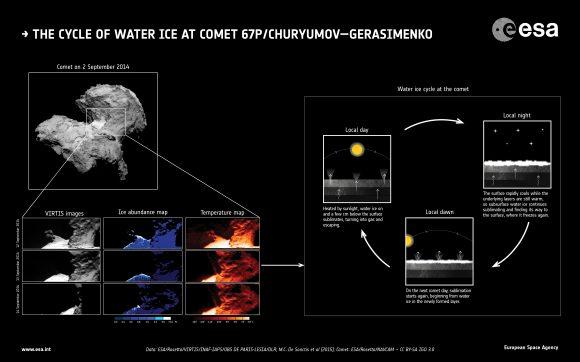 El ciclo del agua en el cometa 67P estudiado por el instrumento VIRTIS los días 13, 14 y 15 de septiembre (ESA/Rosetta/VIRTIS/INAF-IAPS/OBS DE PARIS-LESIA/DLR/M.C. De Sanctis et al (2015)/NavCam – CC BY-SA IGO 3.0).