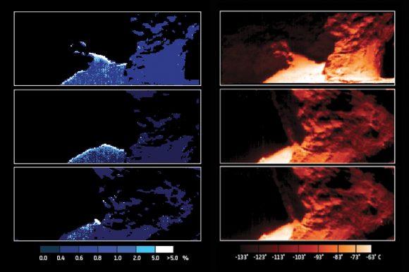 Abundancia de agua (izquierda) y temperaturas (derecha) de la región de Hapi según el instrumento VIRTIS de Rosetta durante los días 12, 14 y 14 de septiembre de 2014. La temperatura más alta es de -63º C, mientras que la más baja es de -133º C (ESA/Rosetta/VIRTIS/INAF-IAPS/OBS DE PARIS-LESIA/DLR; M.C. De Sanctis et al (2015)).