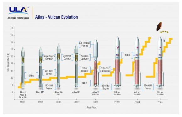 Evolución de los Atlas a los Vulcan (ULA).
